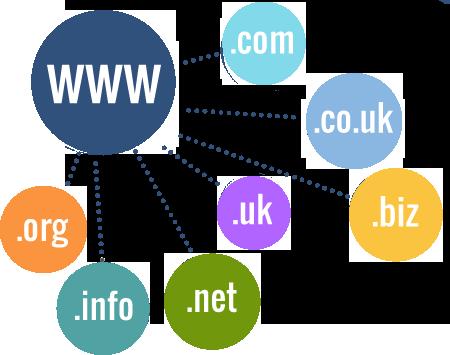 WhmcsCo - دریافت 4 نمایندگی داخلی و بین المللی ثبت مستقیم دامین